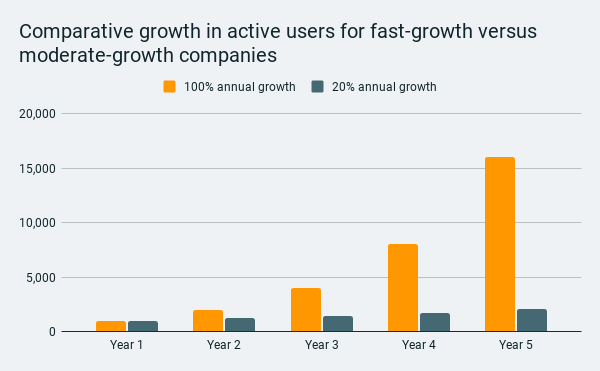 Comparative growth in active users for fast-growth versus moderate-growth companies