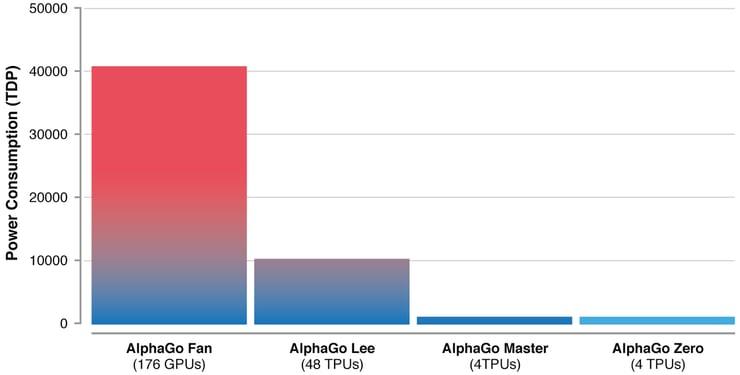 AlphaGo20Efficiency.width-1500.png