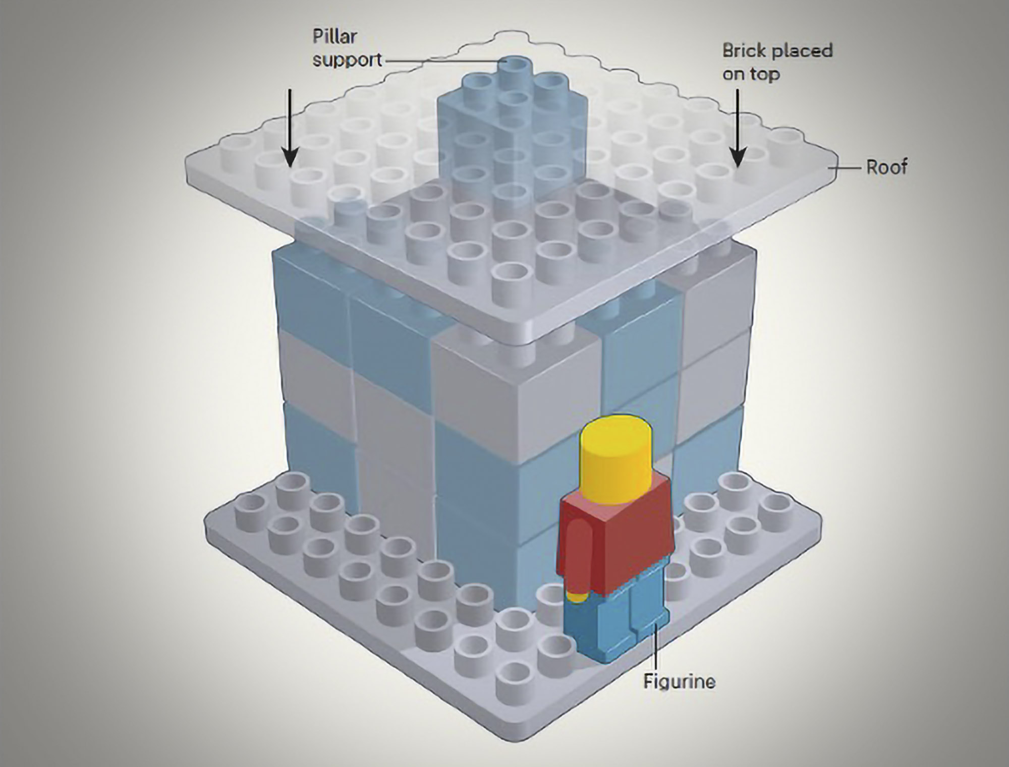 A graphic of a Lego structure that was part of the study of additive and subtractive problem solving