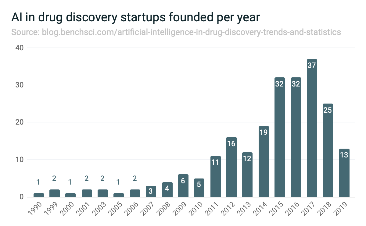 AI in drug discovery startups founded per year