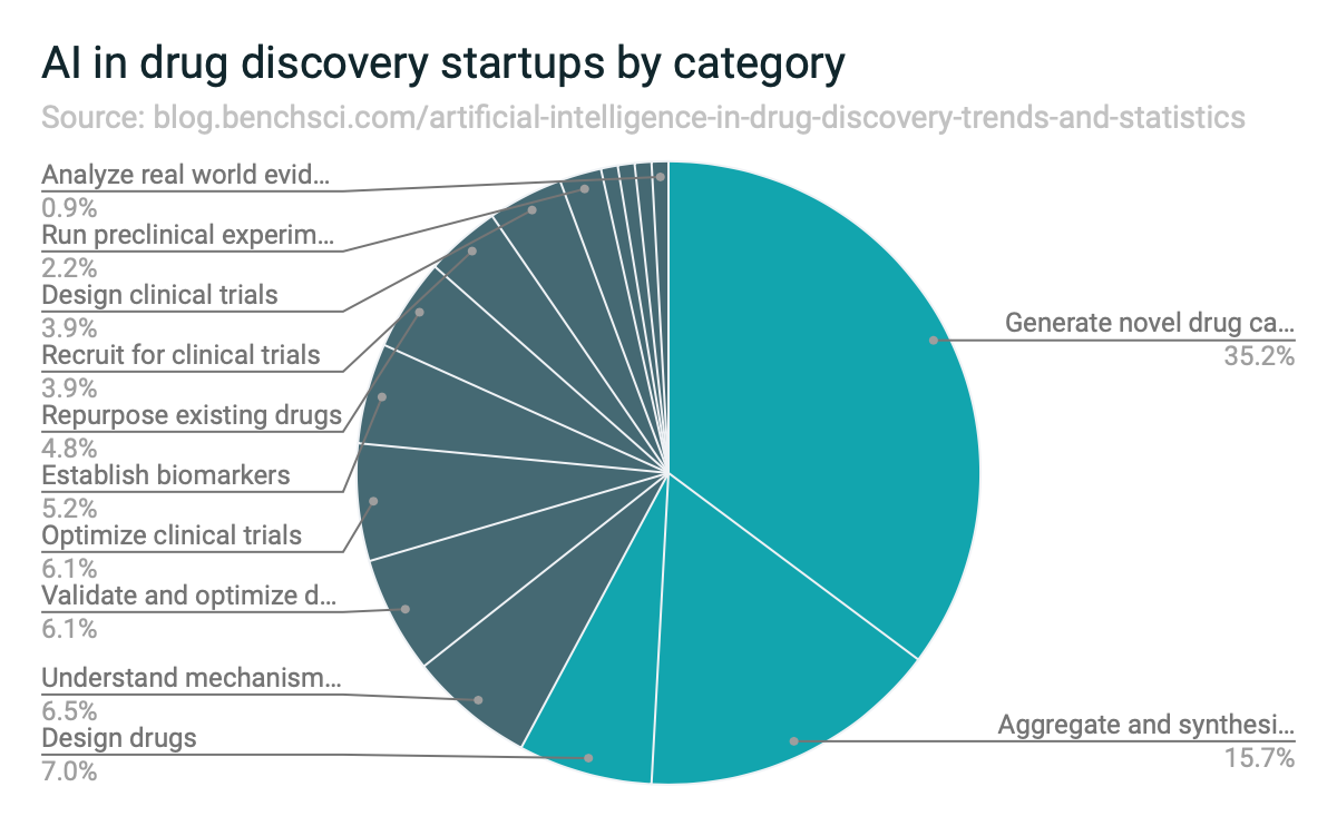 AI in drug discovery startups by category