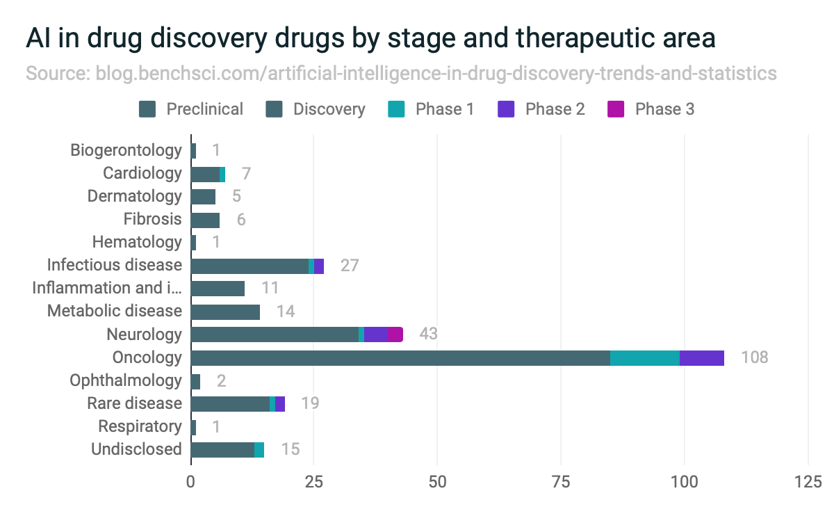 AI in drug discovery drugs by stage and therapeutic area