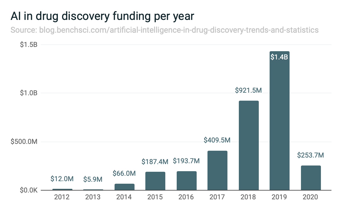 AI in drug discovery funding per year