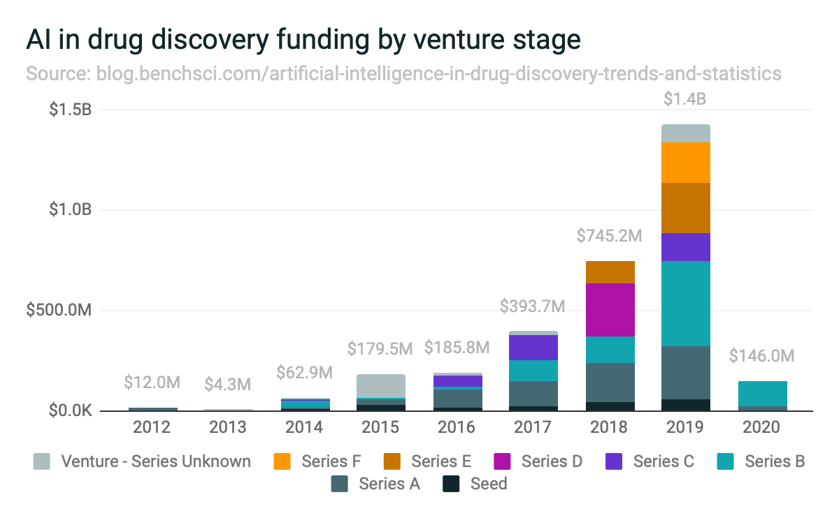 AI in drug discovery funding by venture stage