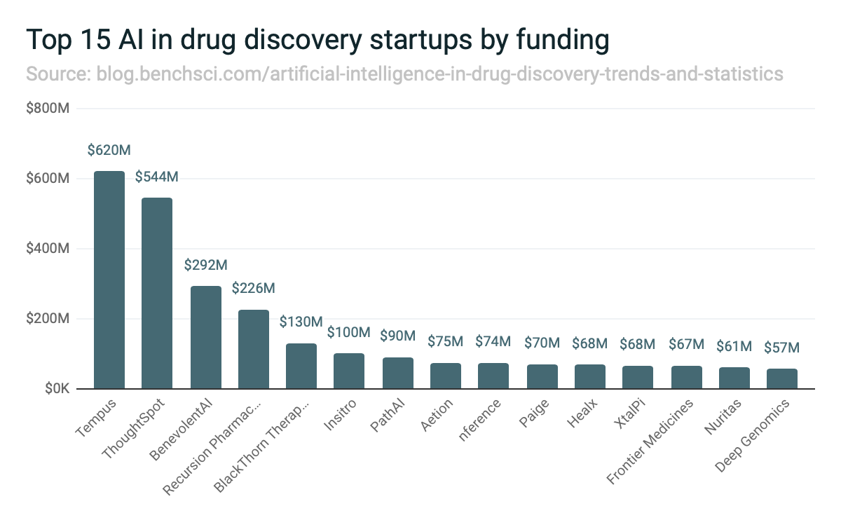 Top 15 AI in drug discovery startups by funding