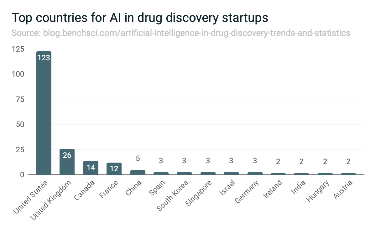 Top countries for AI in drug discovery startups