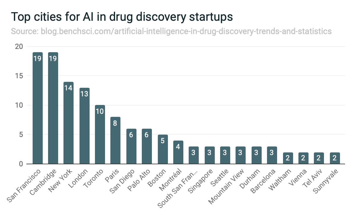 Top cities for AI drug discovery startups